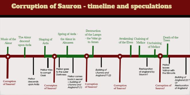 timeline Sauron